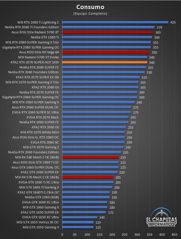 KFA2 GeForce RTX 2070 SUPER HOF SUPER HOF Edizione per il decimo anniversario - Consumer