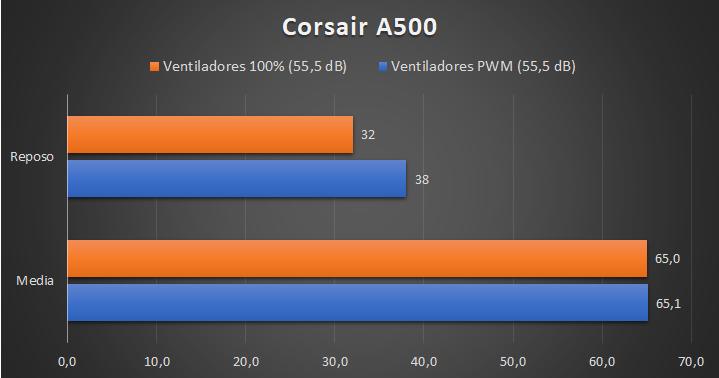 Corsaro A500 - Temperature