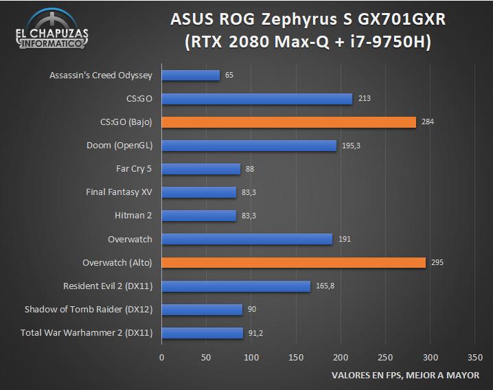 Asus ROG Zephyrus S GX701GXR - Prestazioni di gioco