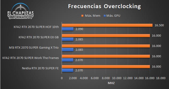 KFA2 GeForce RTX 2070 SUPER funzionano le frequenze massime dei frame OC 68