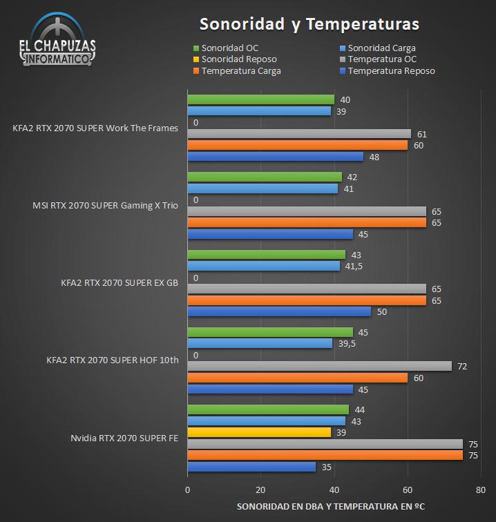 KFA2 GeForce RTX 2070 SUPER lavora i telai - Suono e temperatura