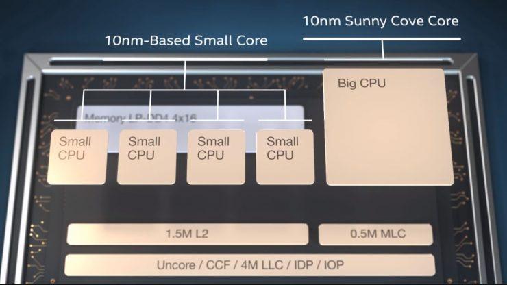 Intel Lakefield 740x416 1