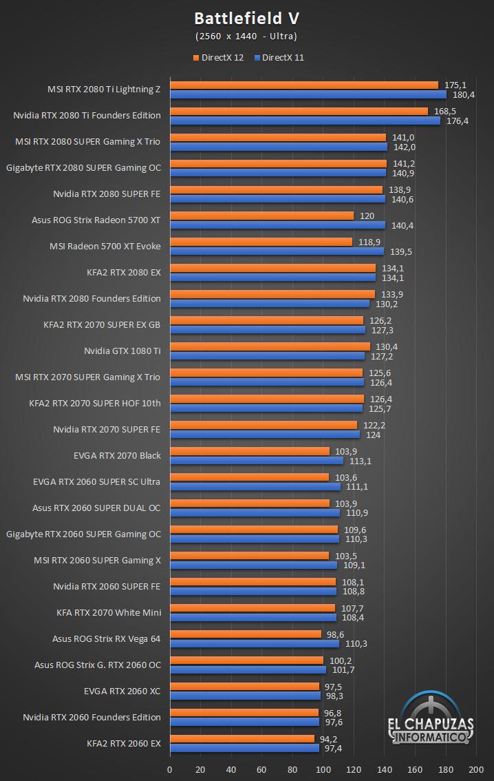 Nvidia RTX MSI Performance 1440p 19