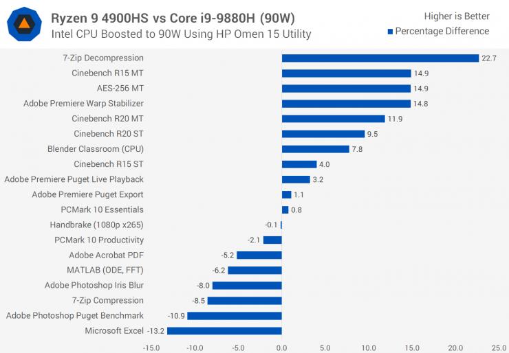 Ryzen 9 4900HS vs Core i9-9980H TDP 90W
