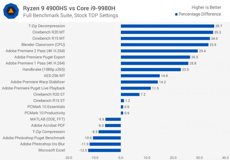 Ryzen 9 4900HS vs Core i9-9980H