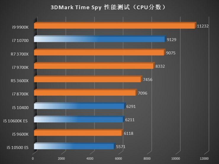 3DMark Tempo Spy Core i7 10700 Core i5 10600K Core i5 10500 e Core i5 10400 740x555 4