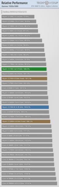 Ryzen 3 3300X e Ryzen 3 3100X 1 191x600 1