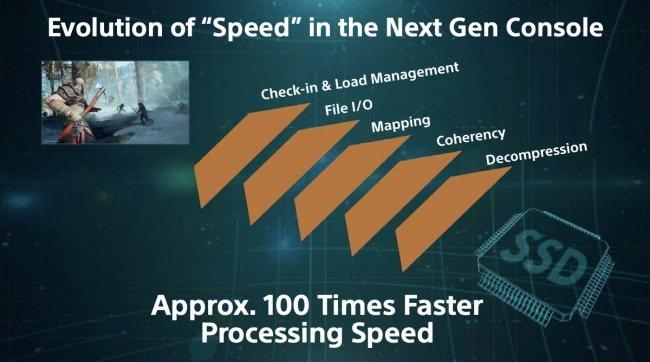 PlayStation 5 100x volte più veloce di PlayStation 4 1