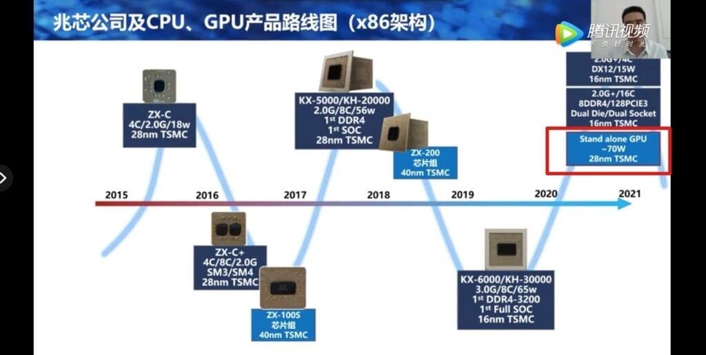 zhaoxin-scheda-grafica