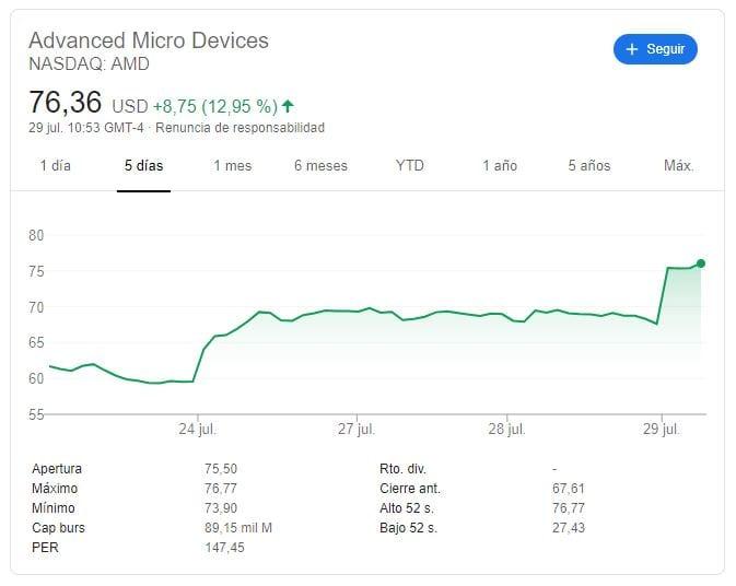 amd-stock-rise-oggi-notizie finanziarie