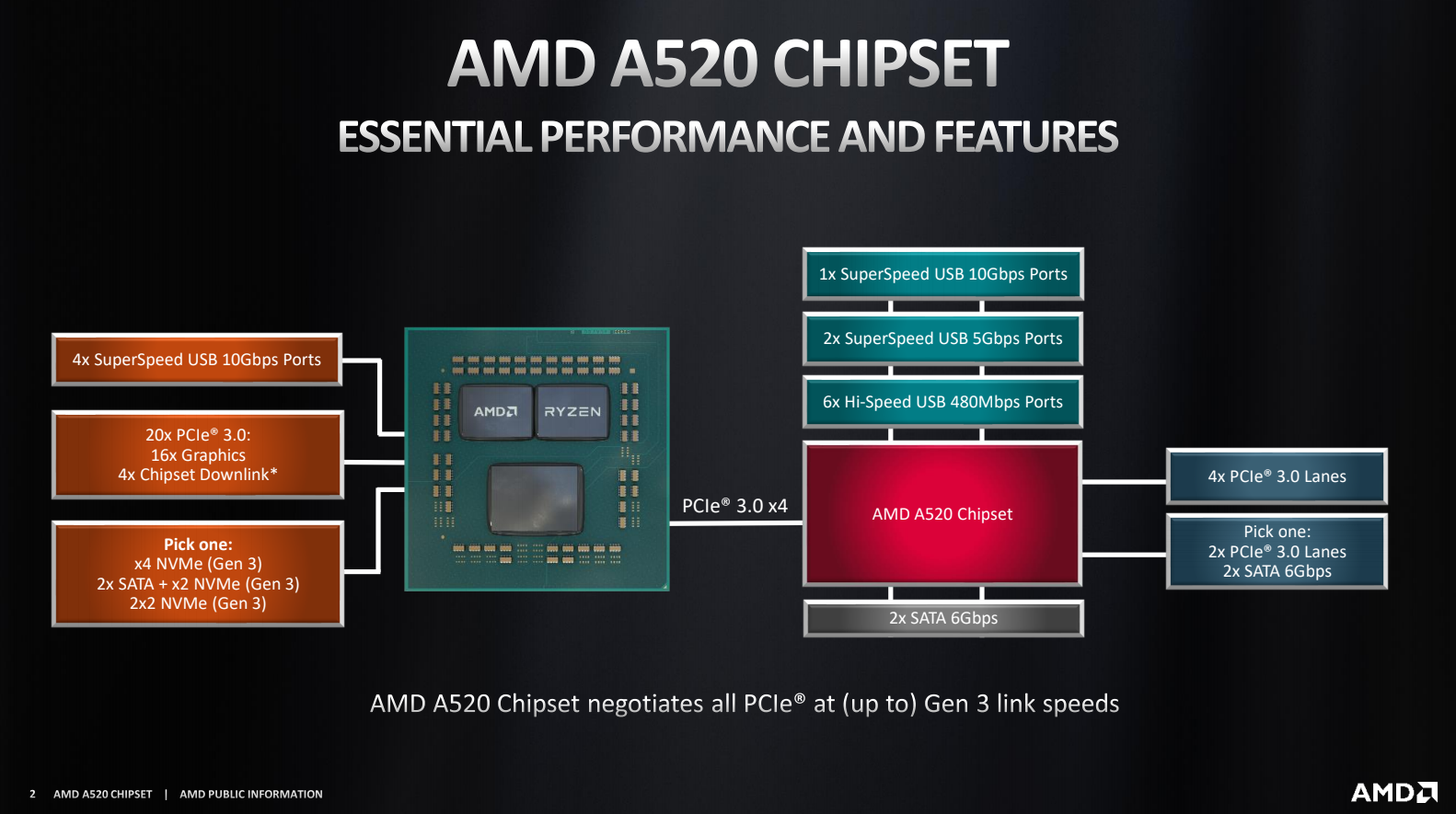 AMD A520 Chipset Specs Comparison vs. B550, A320, X570, & More   GamersNexus - Gaming PC Builds & Hardware Benchmarks