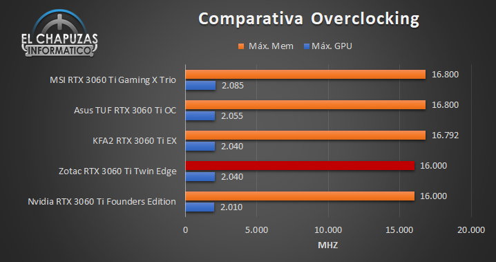 Confronto Zotac GeForce RTX 3060 Ti Twin Edge OC 91