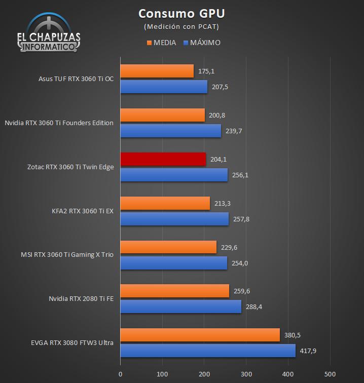 Consumo GPU Zotac GeForce RTX 3060 Ti Twin Edge 24