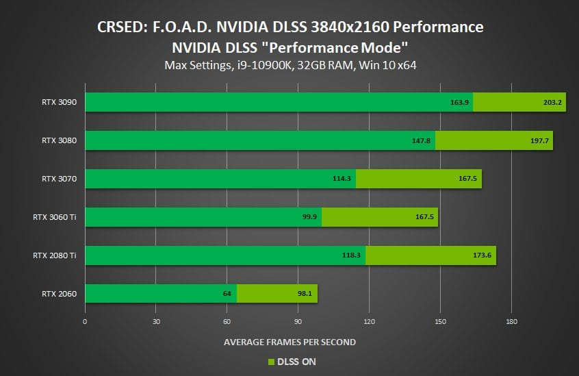 crsed-foad-nvidia-dlss