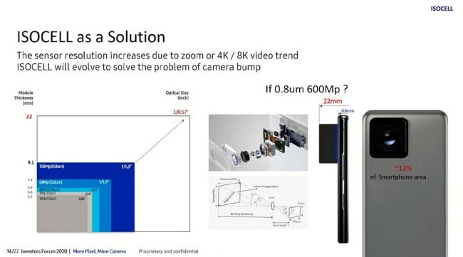 Samsung 600 megapixel
