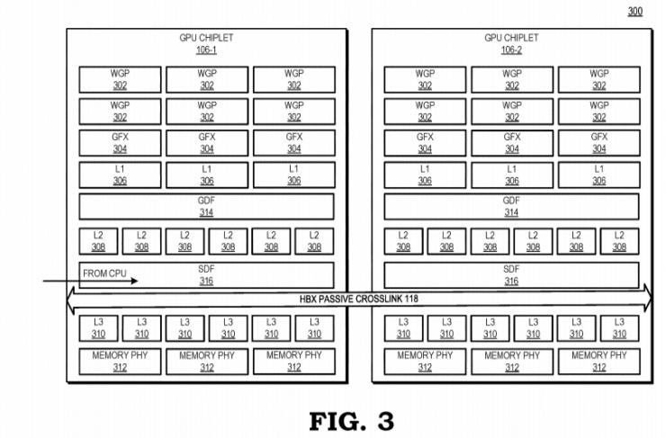 Diagramma della GPU AMD e cache di progettazione del chiplet