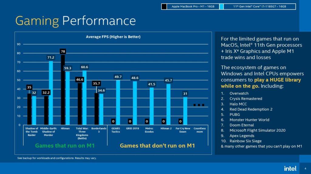 Intel-Core-i7-1185G7-Apple-M1-gaming