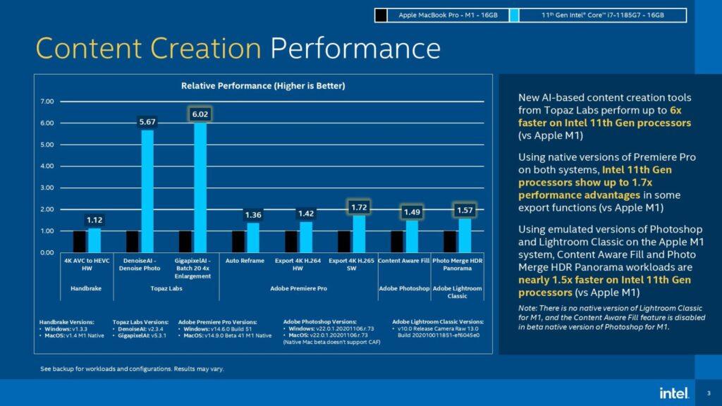 Creazione di contenuti Intel-Core-i7-1185G7-Apple-M1