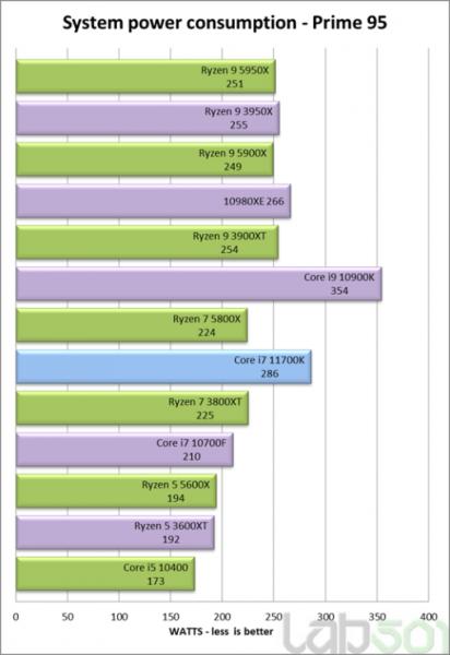 Benchmark Intel Core i7-11700K Prime 95 - Consumo