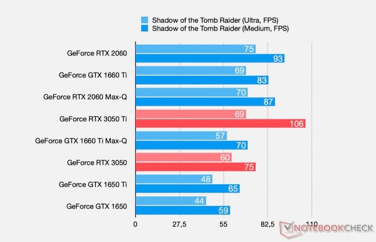 GeForce RTX 3050 Ti vs GeForce RTX 3050 in Shadow of the Tomb Raider