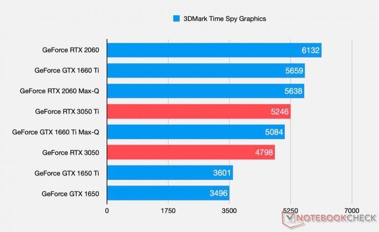 GeForce RTX 3050 Ti vs GeForce RTX 3050 in 3DMark Time Spy