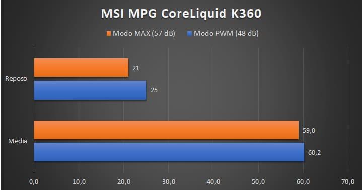 MSI MPG CoreLiquid K360 - Temperature