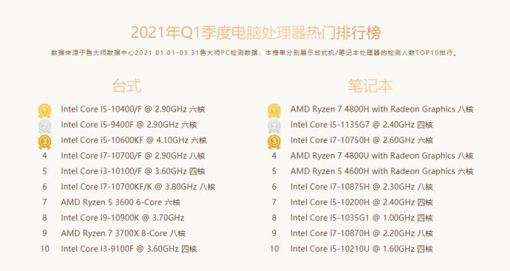 CPU più vendute del 2021