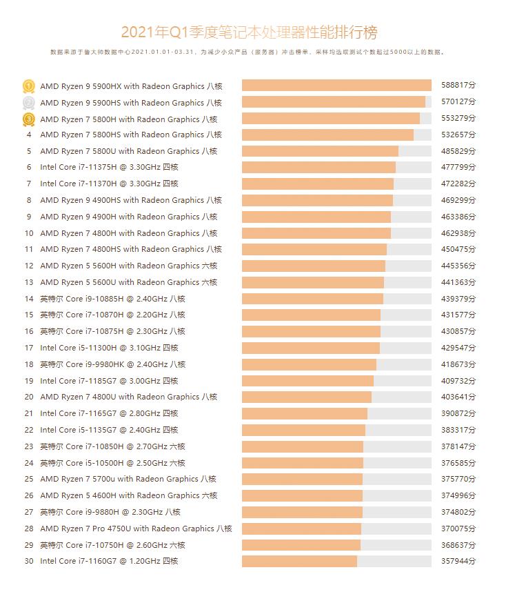 Le più potenti CPU per laptop del 2021