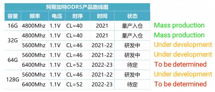 Asgard DDR5