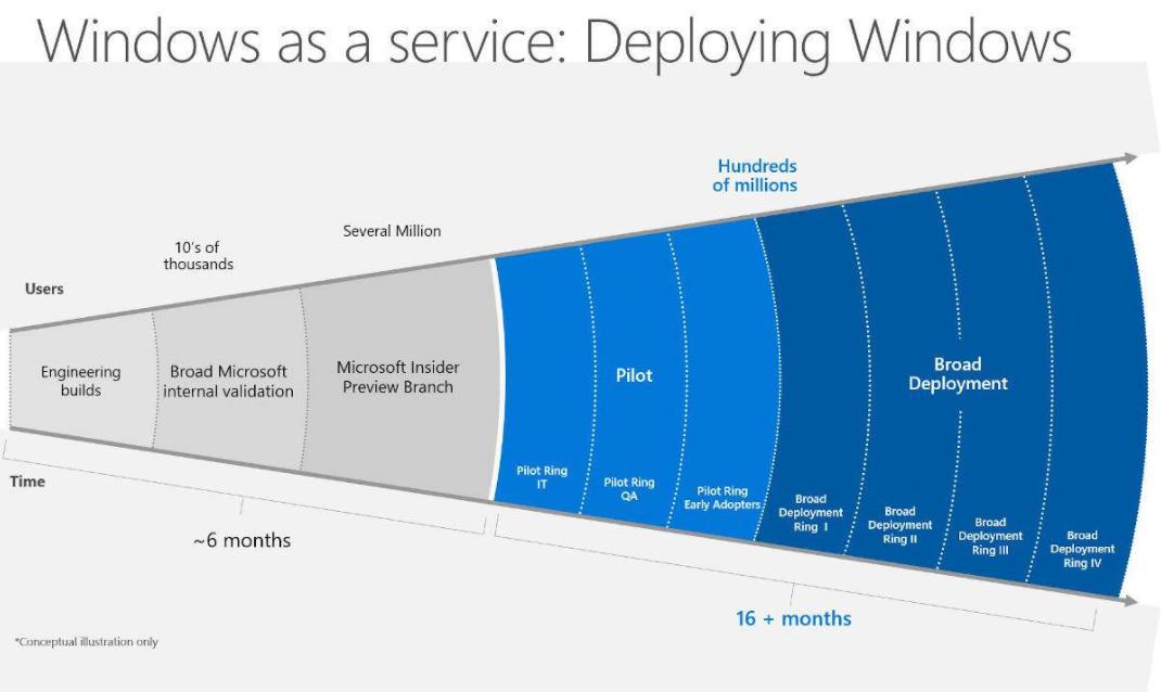 Pacchetto esperienza funzionalità Windows