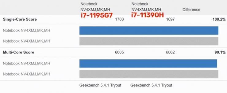 Core i7-11390H contro Core i7-1195G7
