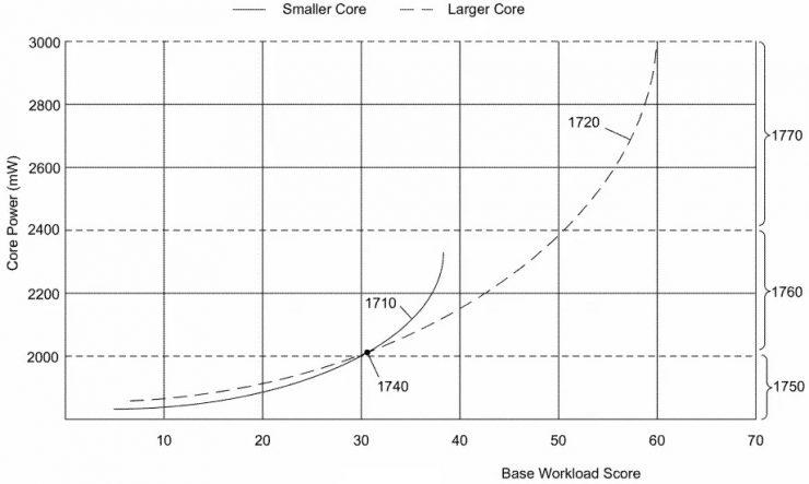Programmazione brevetti Intel Alder Lake 2 740x443 2