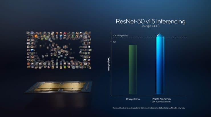 Intel Ponte Vecchio - ResNet