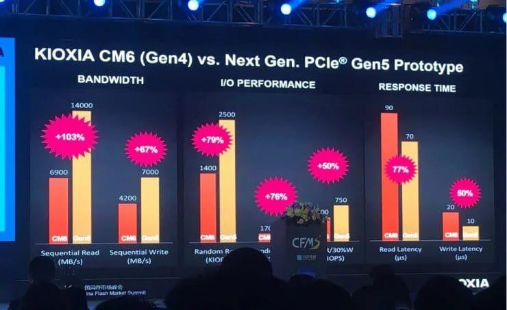 Kioxia PCI-Express 5.0 x4 SSD vs benchmark PCI-Express 4.0 x4 SSD