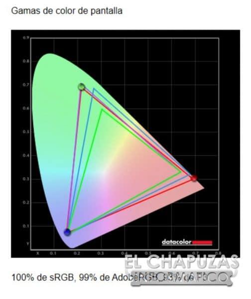 Gigabyte Aorus FV43U - Test 6