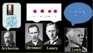 Teorías de los ácidos y bases